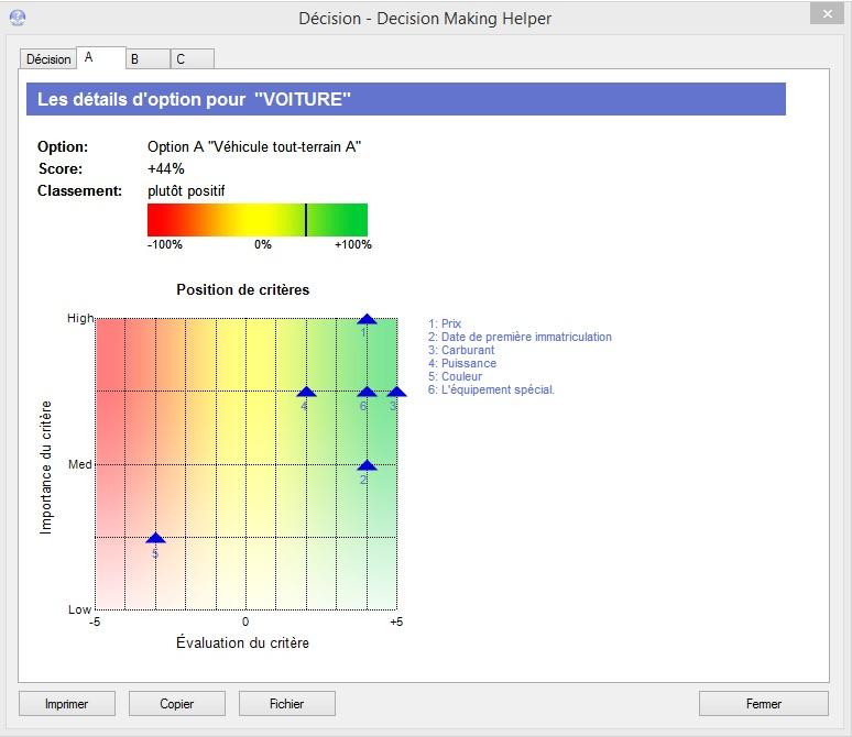 Diagramme de dispersion illustrant la pondération et l'évaluation des critères.