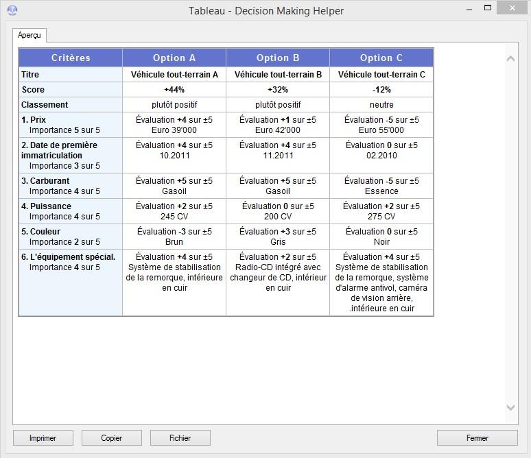 Tableau indiquant toutes les données saisies concernant les options de décision